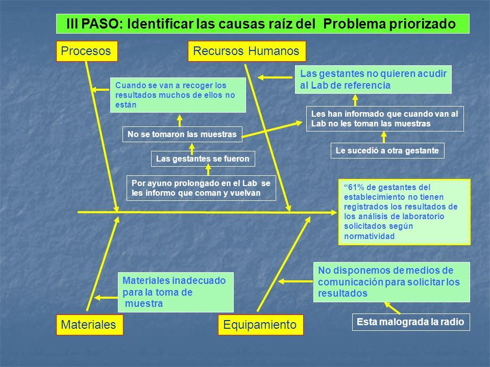 III PASO: Identificar las causas raíz del Problema priorizado 61% de gestantes del establecimiento no tienen registrados los resultados de los análisi