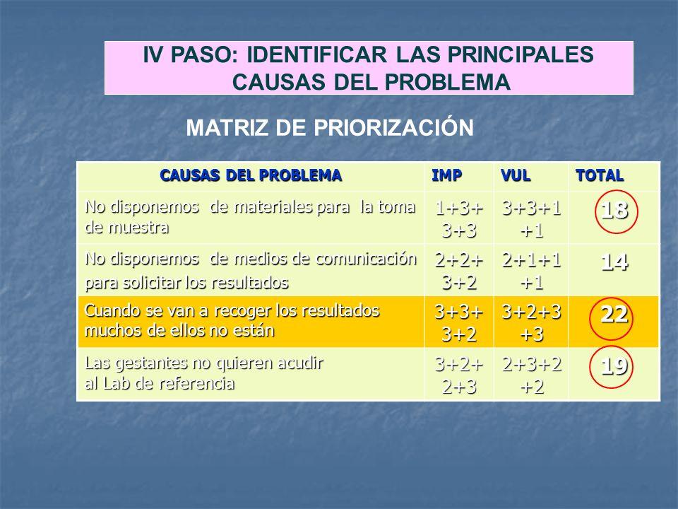CAUSAS DEL PROBLEMA IMPVULTOTAL No disponemos de materiales para la toma de muestra 1+3+ 3+3 3+3+1 +1 18 No disponemos de medios de comunicación para