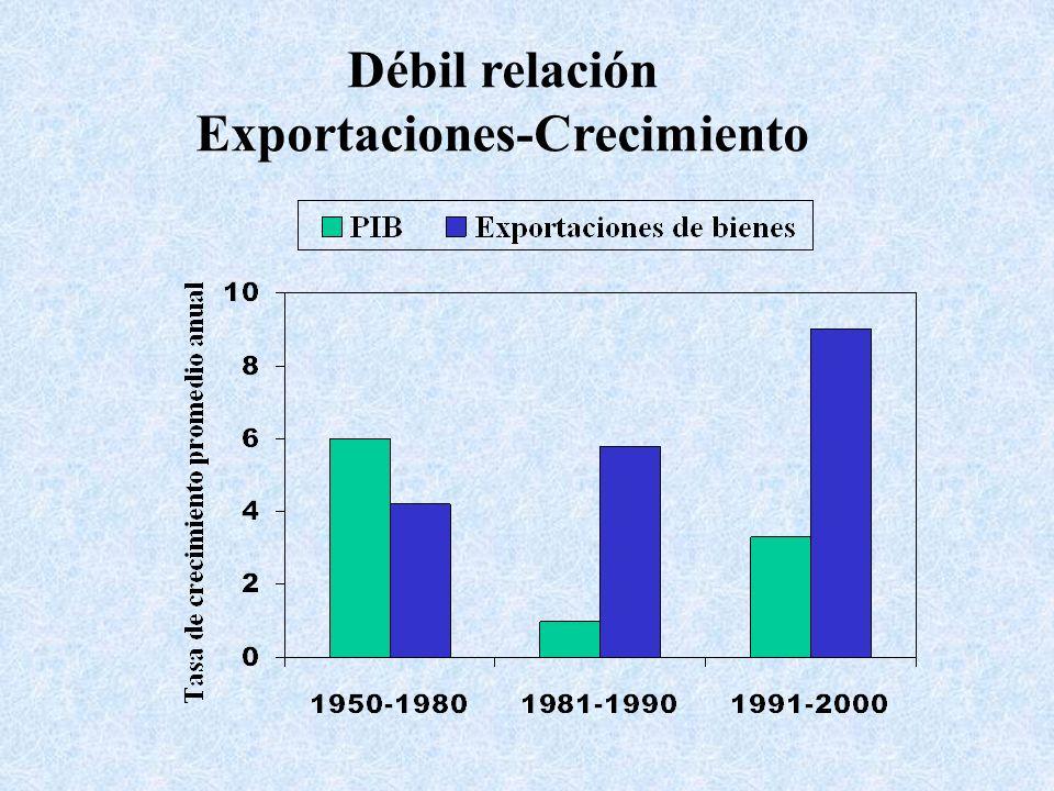 Débil relación Exportaciones-Crecimiento