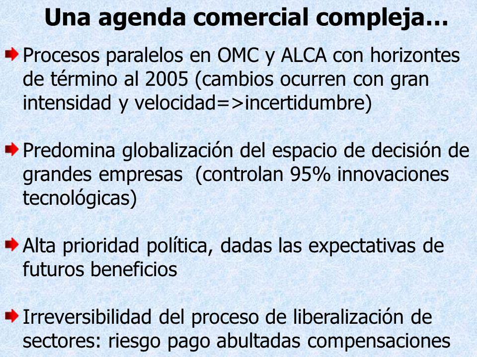 Una agenda comercial compleja… Procesos paralelos en OMC y ALCA con horizontes de término al 2005 (cambios ocurren con gran intensidad y velocidad=>in