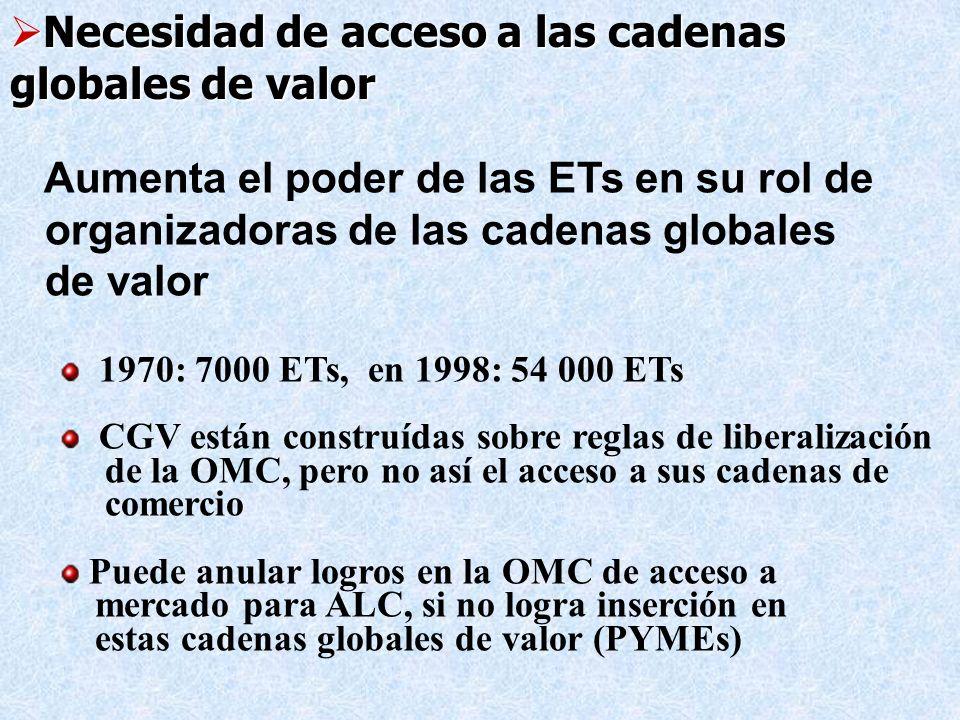 Aumenta el poder de las ETs en su rol de organizadoras de las cadenas globales de valor 1970: 7000 ETs, en 1998: 54 000 ETs CGV están construídas sobr