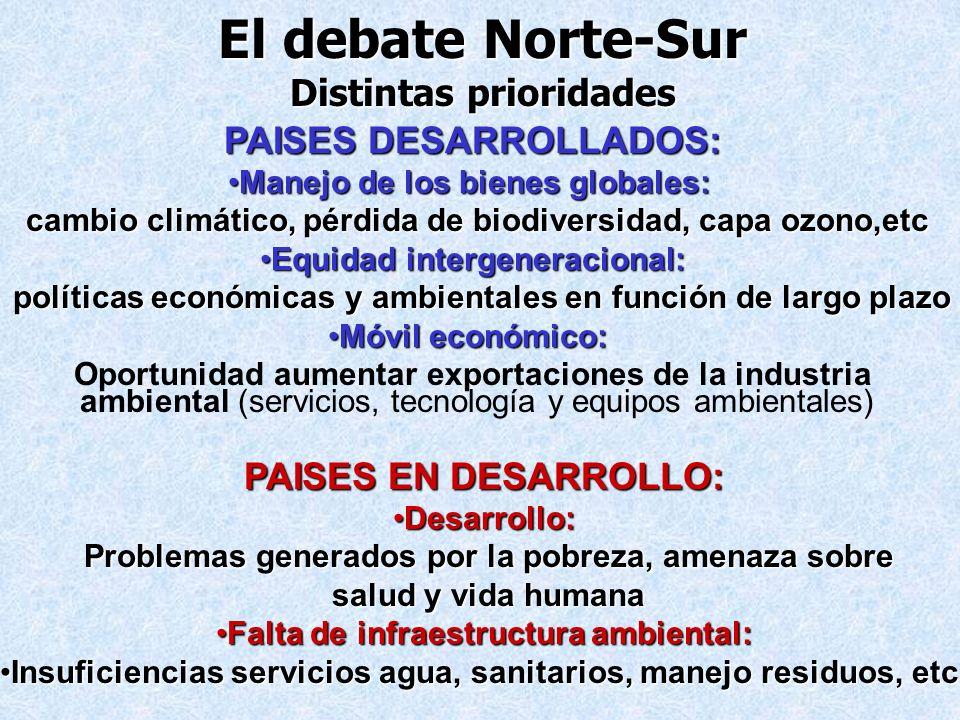El debate Norte-Sur Distintas prioridades PAISES DESARROLLADOS: Manejo de los bienes globales:Manejo de los bienes globales: cambio climático, pérdida