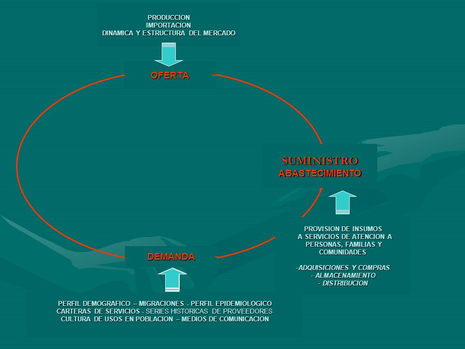 OFERTA DEMANDA SUMINISTROABASTECIMIENTO EL SECTOR FARMACEUTICO COMO SISTEMA