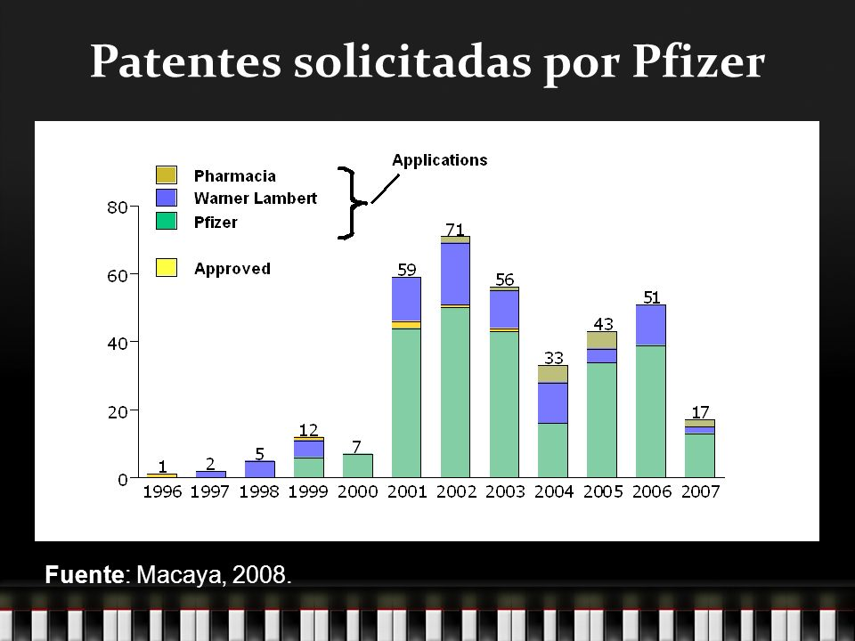 Patentes solicitadas por Pfizer Fuente: Macaya, 2008.
