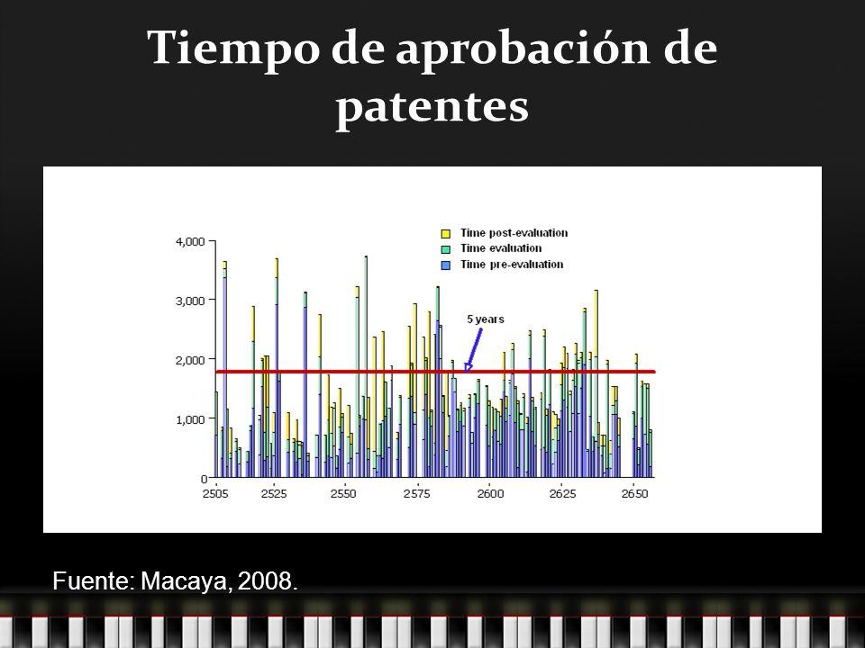 Tiempo de aprobación de patentes Fuente: Macaya, 2008.