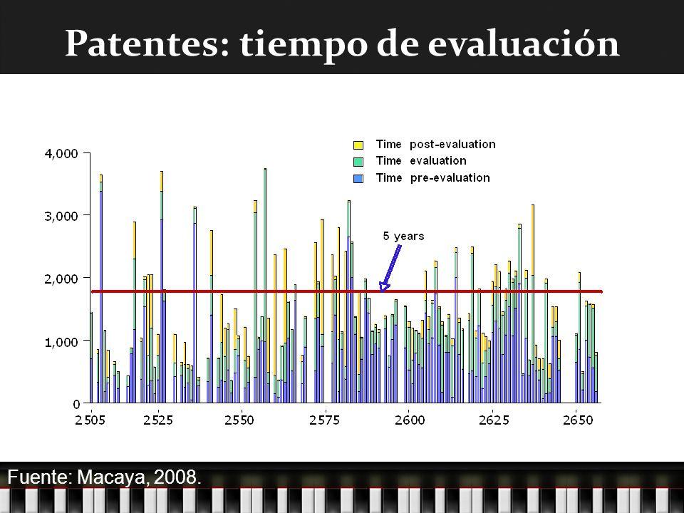Patentes: tiempo de evaluación Fuente: Macaya, 2008.