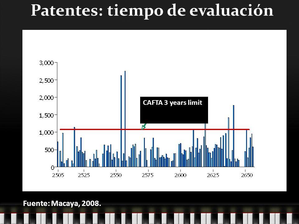 Patentes: tiempo de evaluación CAFTA 3 years limit Fuente: Macaya, 2008.