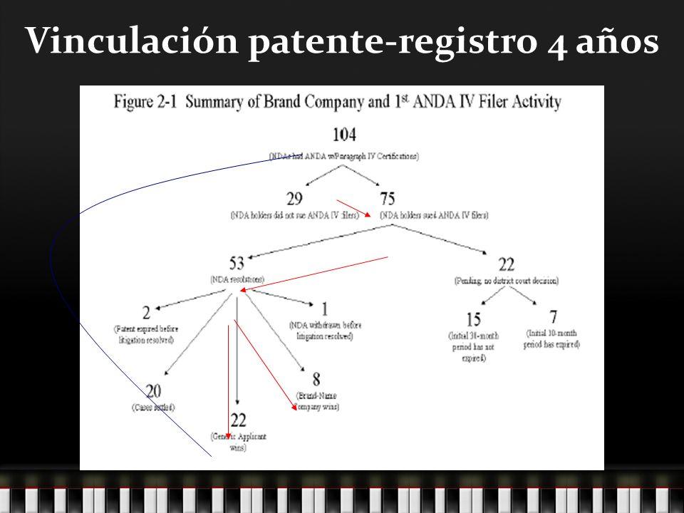 Vinculación patente-registro 4 años