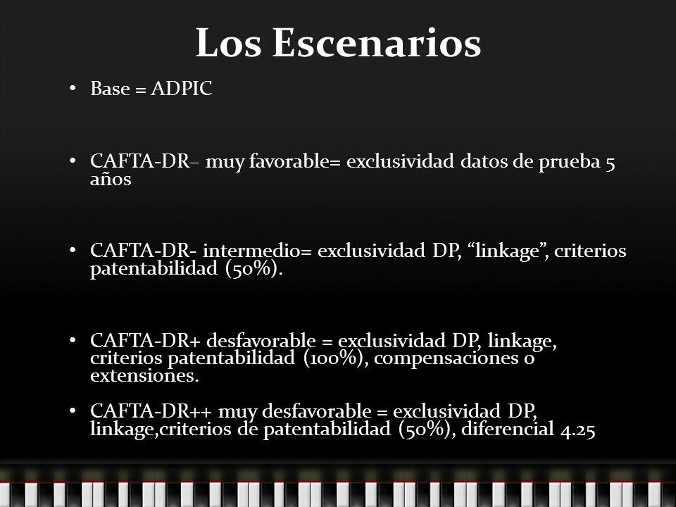 Los Escenarios Base = ADPIC CAFTA-DR– muy favorable= exclusividad datos de prueba 5 años CAFTA-DR- intermedio= exclusividad DP, linkage, criterios patentabilidad (50%).