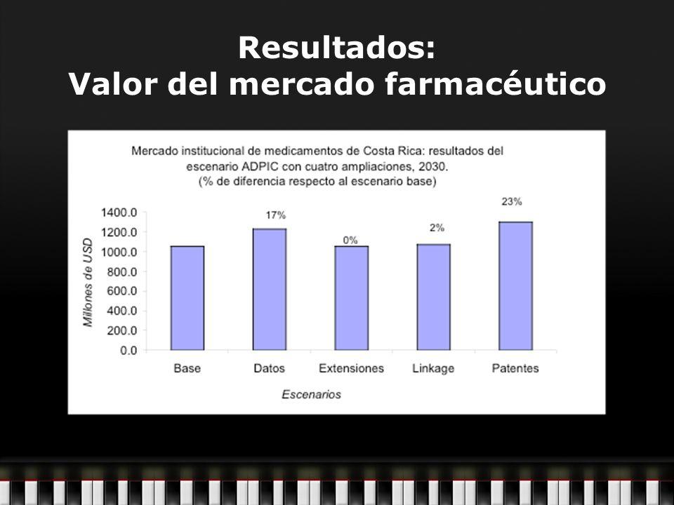 Resultados: Valor del mercado farmacéutico