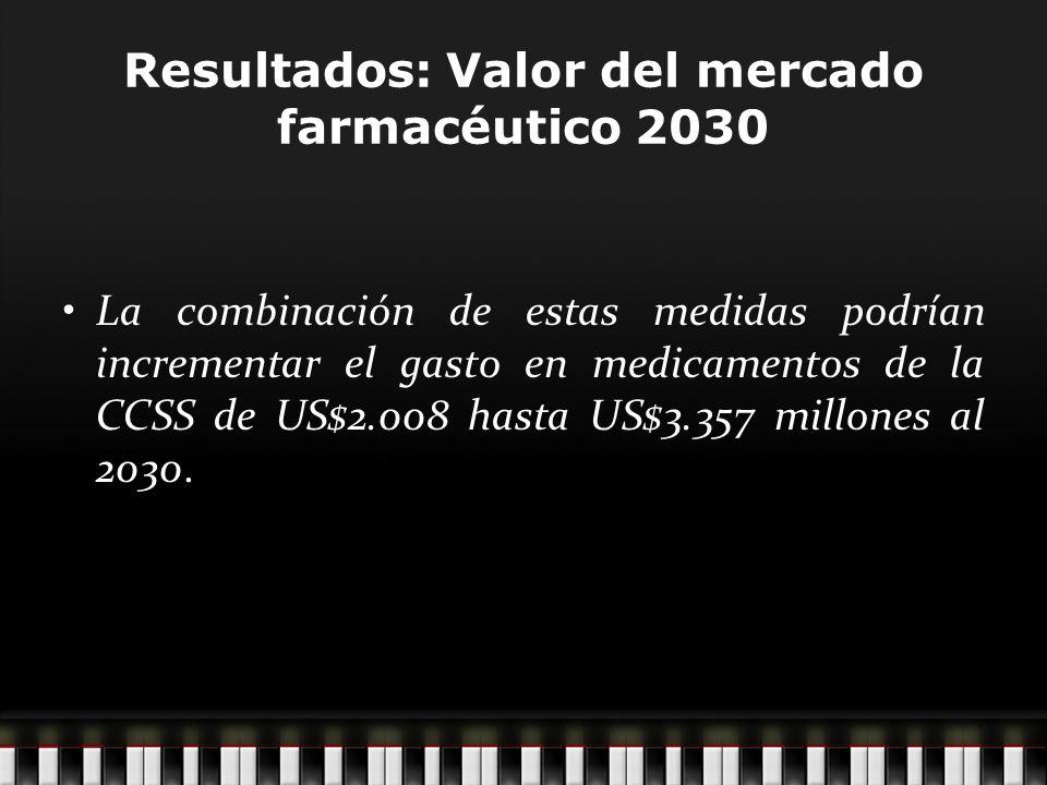 Resultados: Valor del mercado farmacéutico 2030 La combinación de estas medidas podrían incrementar el gasto en medicamentos de la CCSS de US$2.008 hasta US$3.357 millones al 2030.