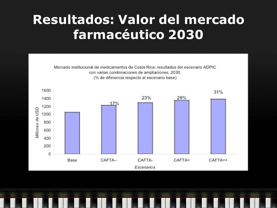 Resultados: Valor del mercado farmacéutico 2030