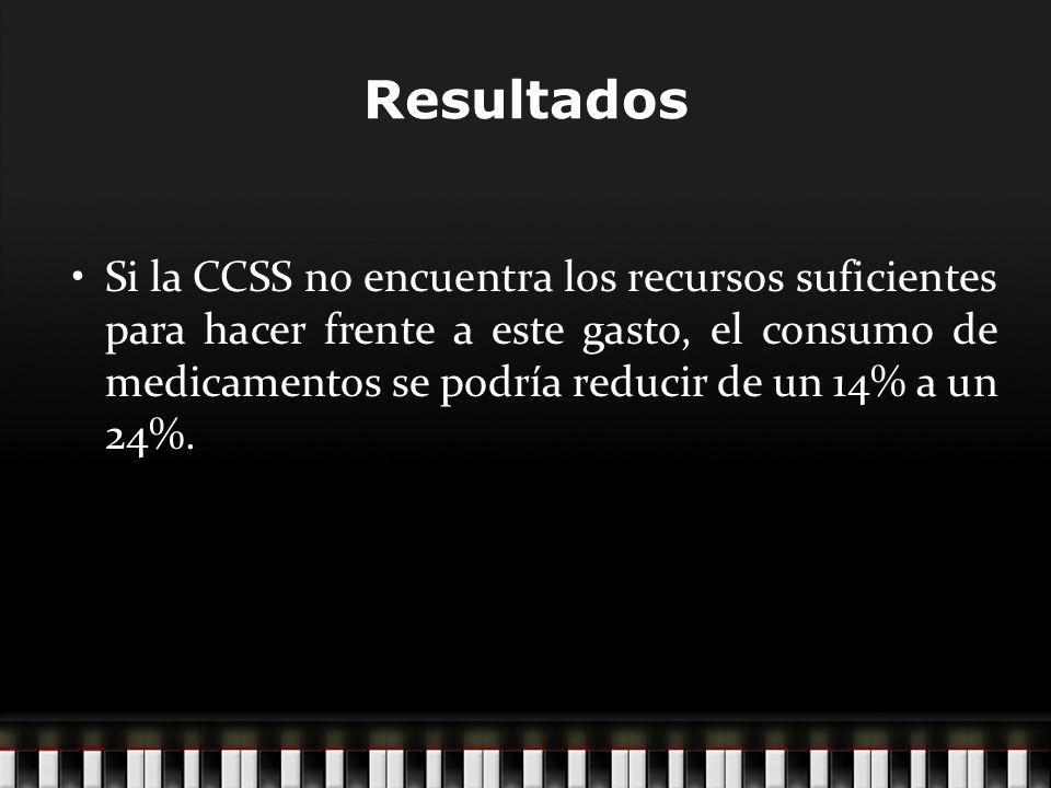 Si la CCSS no encuentra los recursos suficientes para hacer frente a este gasto, el consumo de medicamentos se podría reducir de un 14% a un 24%.