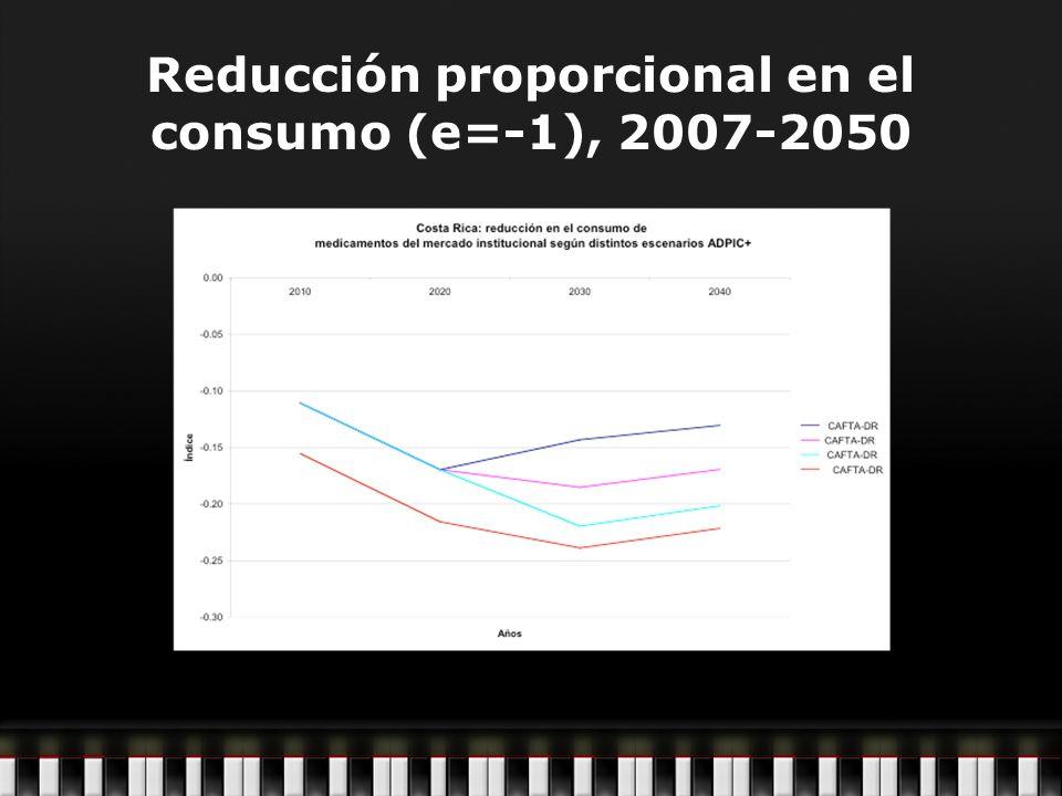Reducción proporcional en el consumo (e=-1), 2007-2050