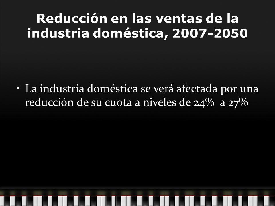 Reducción en las ventas de la industria doméstica, 2007-2050 La industria doméstica se verá afectada por una reducción de su cuota a niveles de 24% a 27%