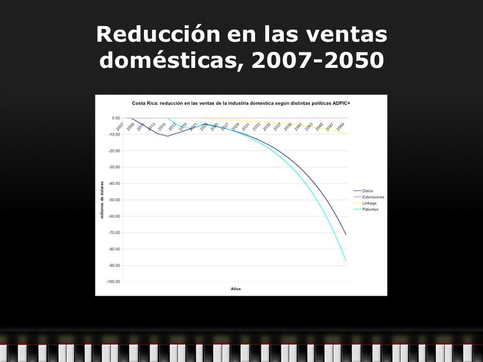 Reducción en las ventas domésticas, 2007-2050