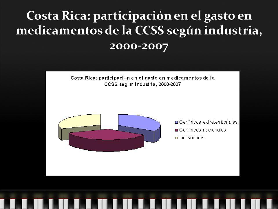 Costa Rica: participación en el gasto en medicamentos de la CCSS según industria, 2000-2007