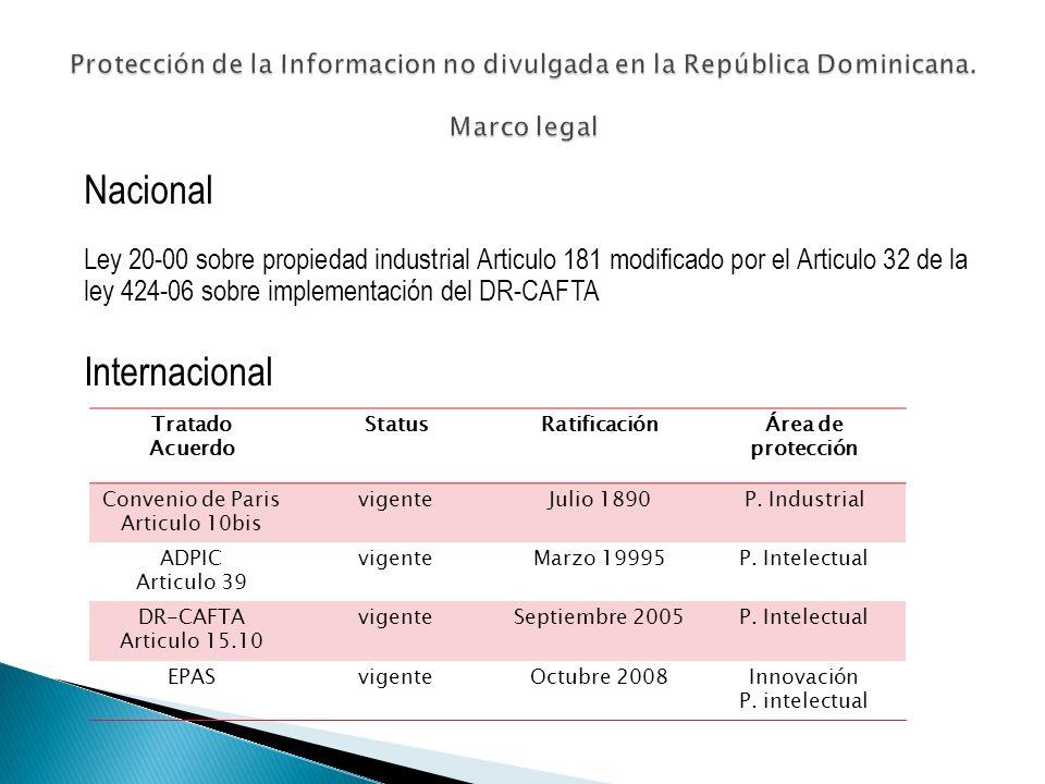 Nacional Ley 20-00 sobre propiedad industrial Articulo 181 modificado por el Articulo 32 de la ley 424-06 sobre implementación del DR-CAFTA Internacional Tratado Acuerdo StatusRatificaciónÁrea de protección Convenio de Paris Articulo 10bis vigenteJulio 1890P.