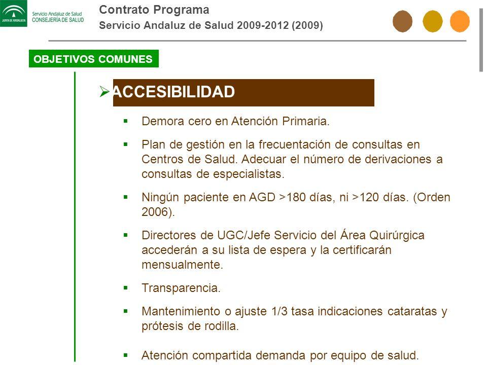 Contrato Programa Servicio Andaluz de Salud 2009-2012 (2009) OBJETIVOS COMUNES ACCESIBILIDAD Demora cero en Atención Primaria. Plan de gestión en la f