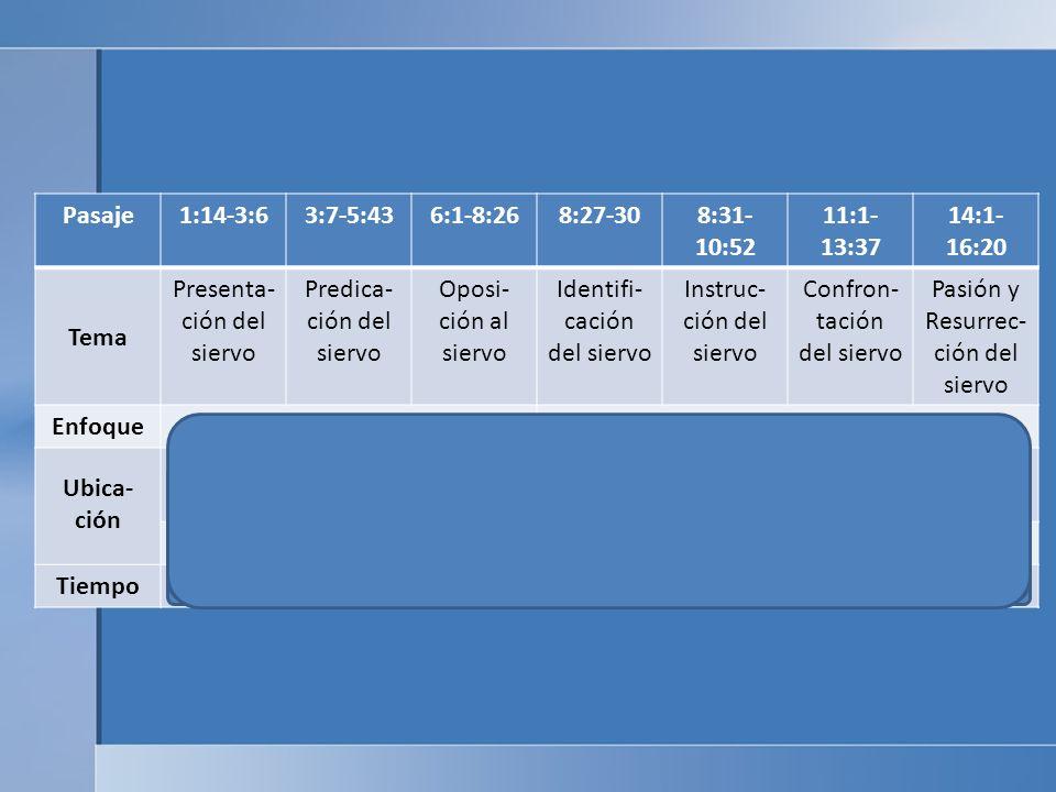 Pasaje1:14-3:63:7-5:436:1-8:268:27-308:31- 10:52 11:1- 13:37 14:1- 16:20 Tema Presenta- ción del siervo Predica- ción del siervo Oposi- ción al siervo Identifi- cación del siervo Instruc- ción del siervo Confron- tación del siervo Pasión y Resurrec- ción del siervo EnfoqueMultitudes: MilagrosDiscípulos: Sufrimiento Ubica- ción GalileaMar de Galilea Nazaret Cesarea Filipo JudeaJerusalén GalileaJudea Tiempo3 años6 meses8 días