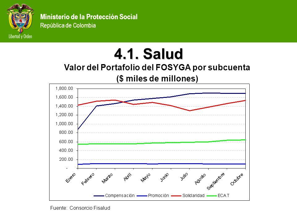 Ministerio de la Protección Social República de Colombia 4.1. Salud Valor del Portafolio del FOSYGA por subcuenta ($ miles de millones) Fuente: Consor