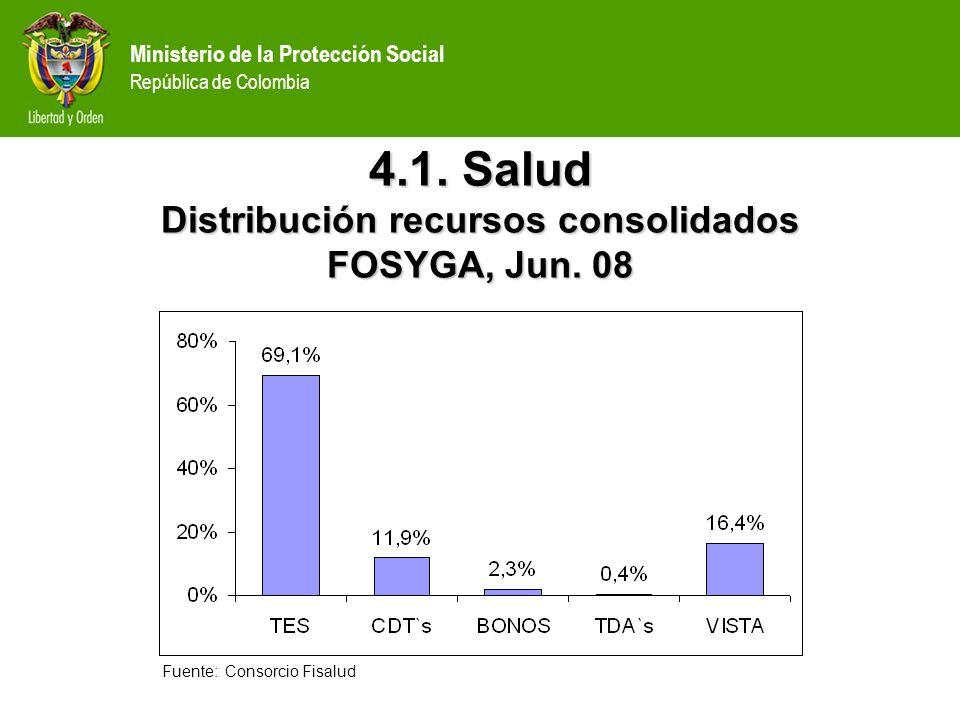 Ministerio de la Protección Social República de Colombia 4.1. Salud Distribución recursos consolidados FOSYGA, Jun. 08 Fuente: Consorcio Fisalud