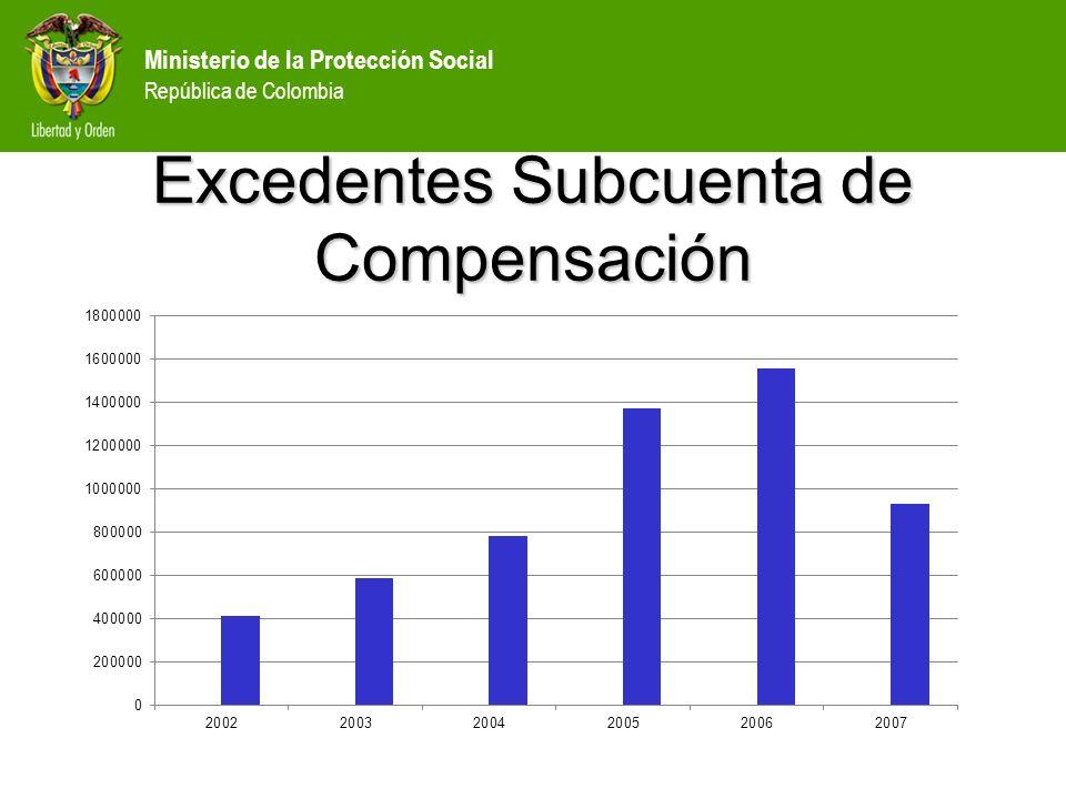 Ministerio de la Protección Social República de Colombia Excedentes Subcuenta de Compensación