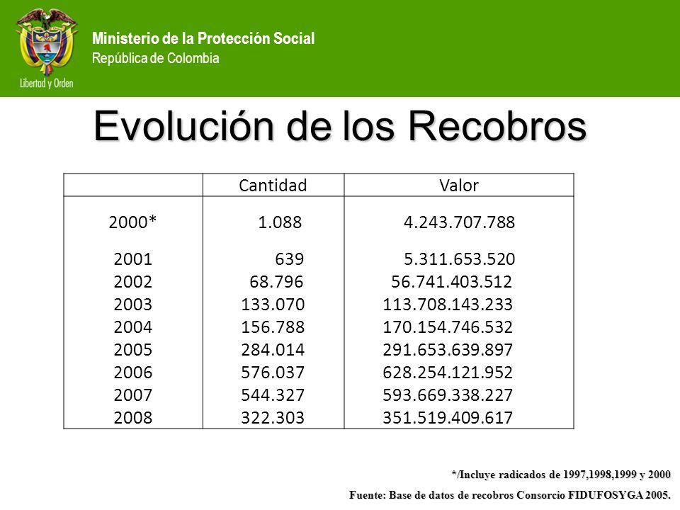 Ministerio de la Protección Social República de Colombia Evolución de los Recobros */Incluye radicados de 1997,1998,1999 y 2000 Fuente: Base de datos