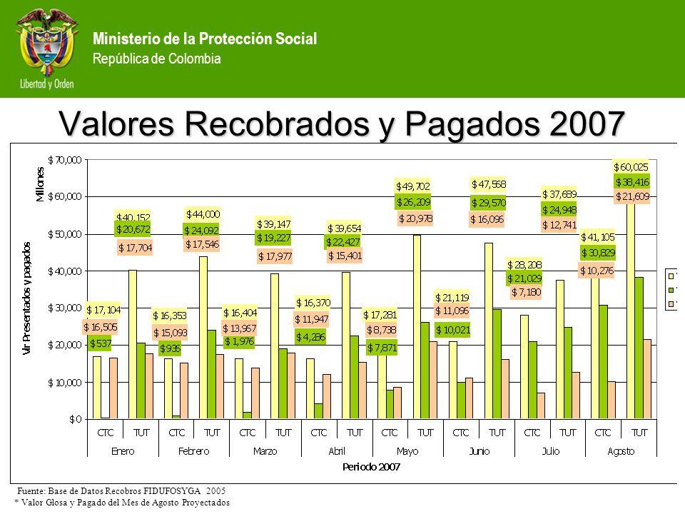 Ministerio de la Protección Social República de Colombia Valores Recobrados y Pagados 2007 Fuente: Base de Datos Recobros FIDUFOSYGA 2005 * Valor Glos