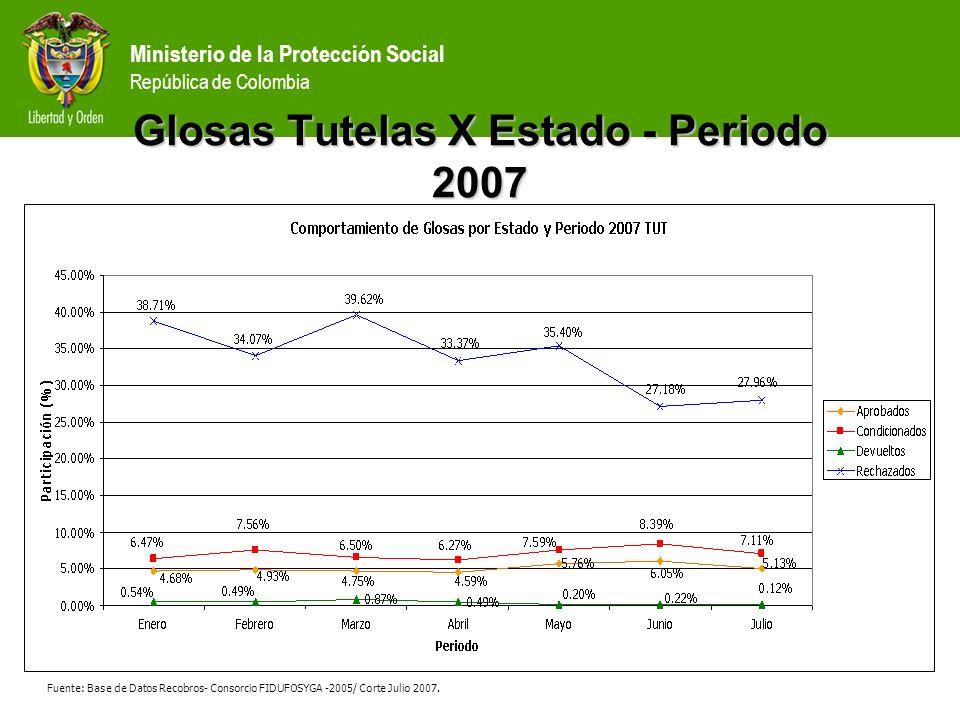 Ministerio de la Protección Social República de Colombia Glosas Tutelas X Estado - Periodo 2007 Fuente: Base de Datos Recobros- Consorcio FIDUFOSYGA -