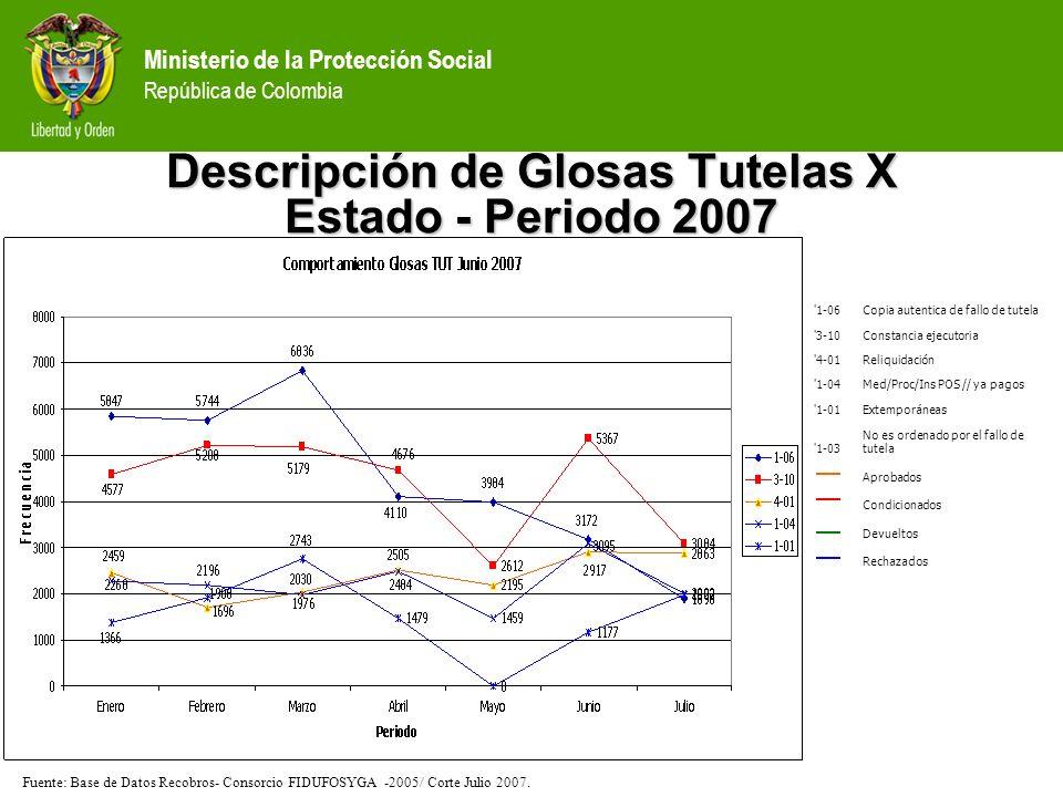 Ministerio de la Protección Social República de Colombia Descripción de Glosas Tutelas X Estado - Periodo 2007 '1-06Copia autentica de fallo de tutela
