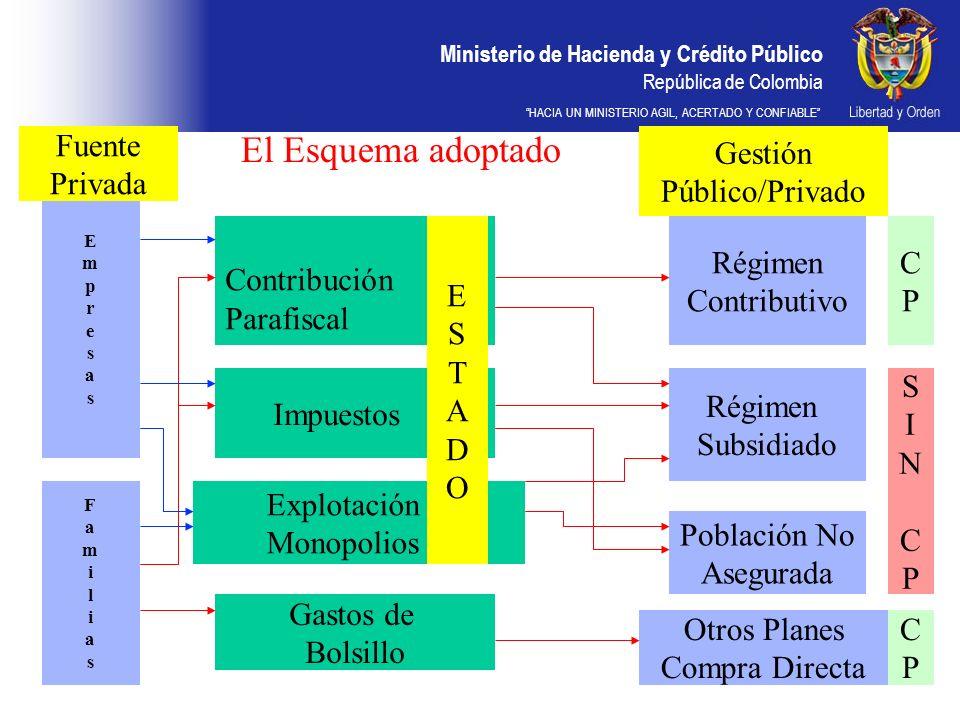 Ministerio de Hacienda y Crédito Público República de Colombia HACIA UN MINISTERIO AGIL, ACERTADO Y CONFIABLE El Esquema adoptado Contribución Parafis