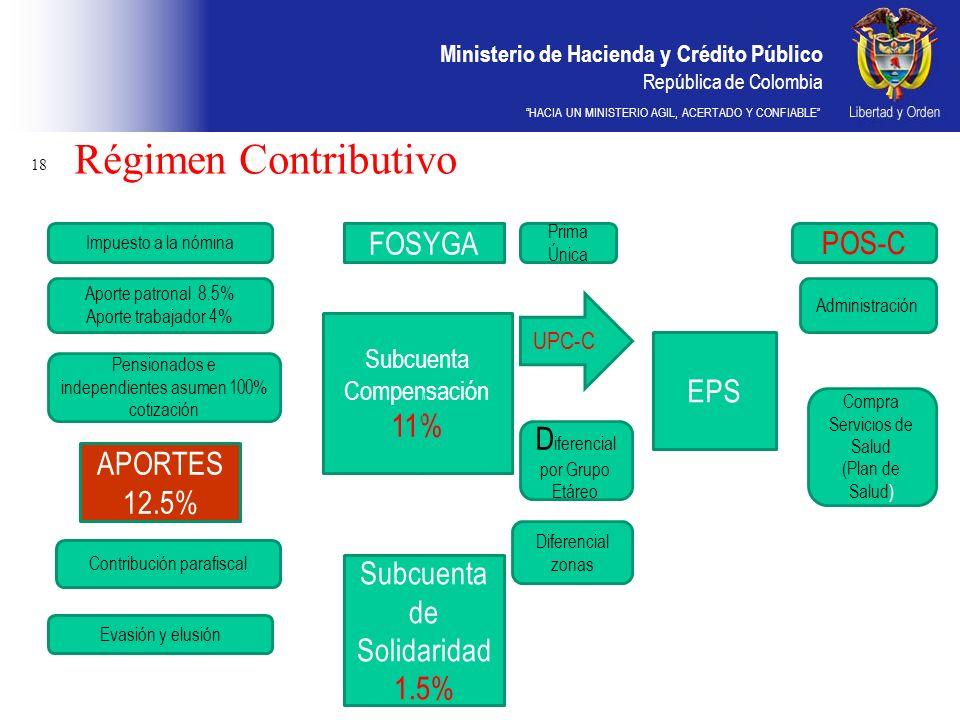 Ministerio de Hacienda y Crédito Público República de Colombia HACIA UN MINISTERIO AGIL, ACERTADO Y CONFIABLE Régimen Contributivo 18 APORTES 12.5% Im