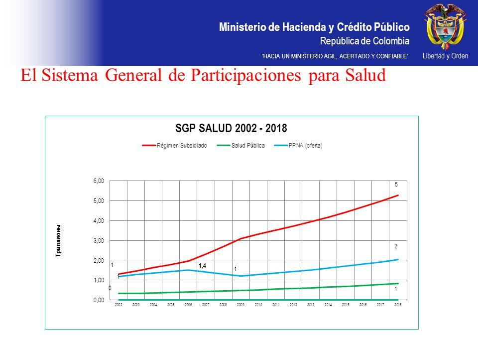 Ministerio de Hacienda y Crédito Público República de Colombia HACIA UN MINISTERIO AGIL, ACERTADO Y CONFIABLE El Sistema General de Participaciones pa