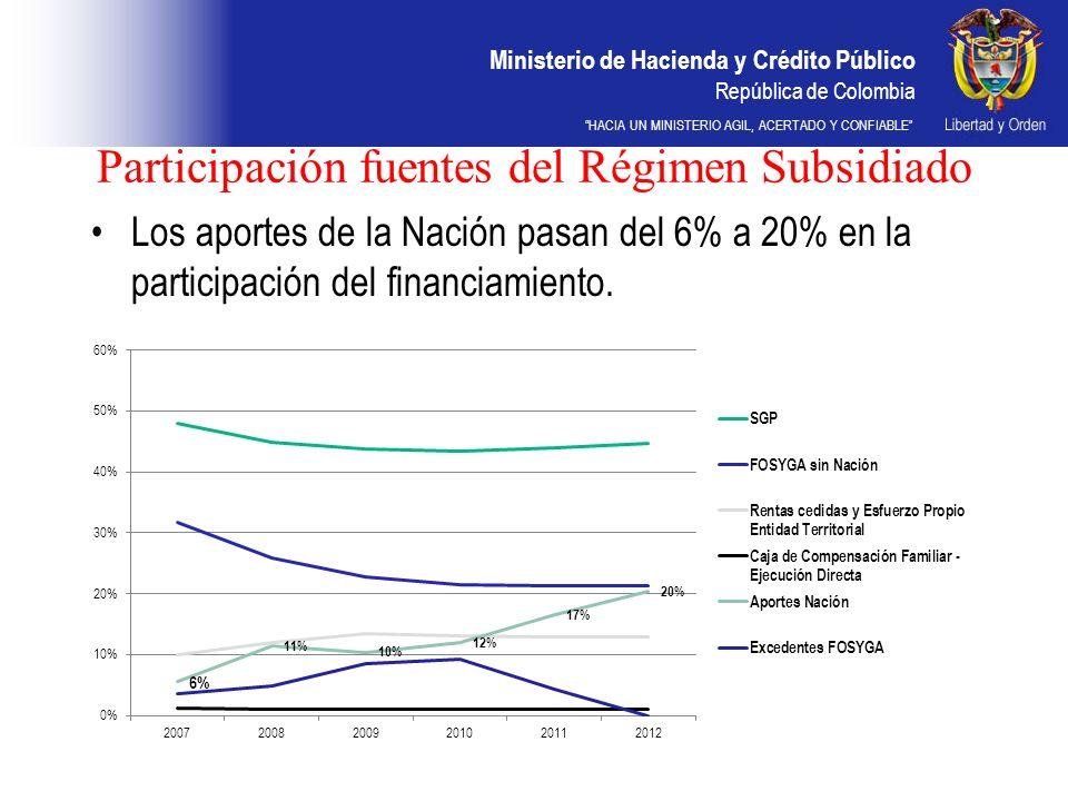 Ministerio de Hacienda y Crédito Público República de Colombia HACIA UN MINISTERIO AGIL, ACERTADO Y CONFIABLE Participación fuentes del Régimen Subsid