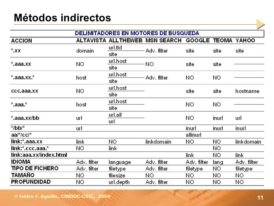 11 © Isidro F. Aguillo, CINDOC-CSIC, 2004 Métodos indirectos