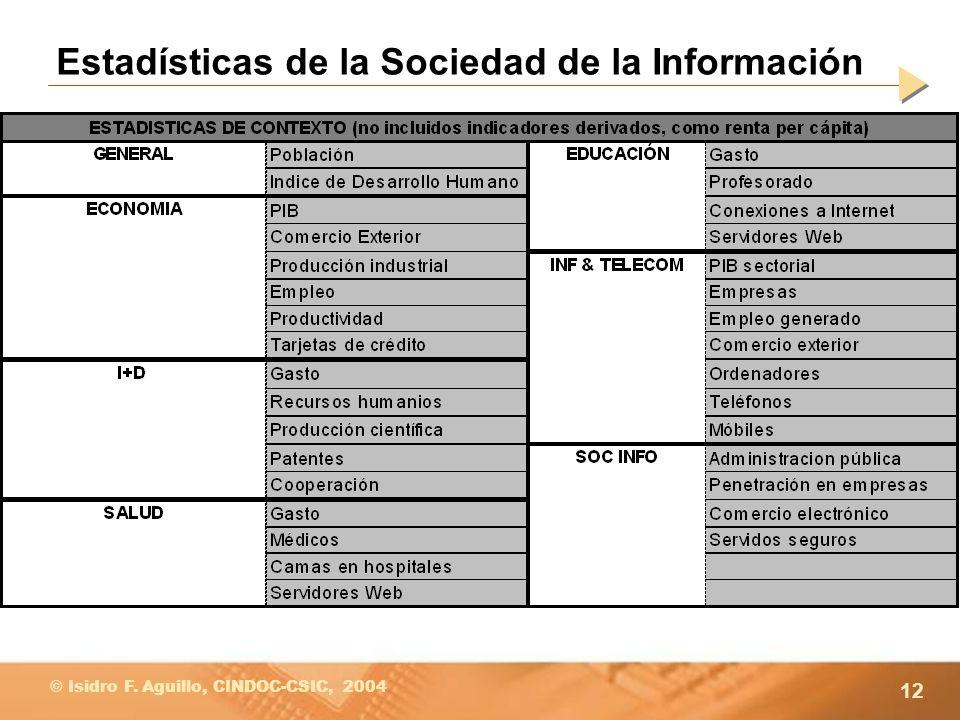 12 © Isidro F. Aguillo, CINDOC-CSIC, 2004 Estadísticas de la Sociedad de la Información
