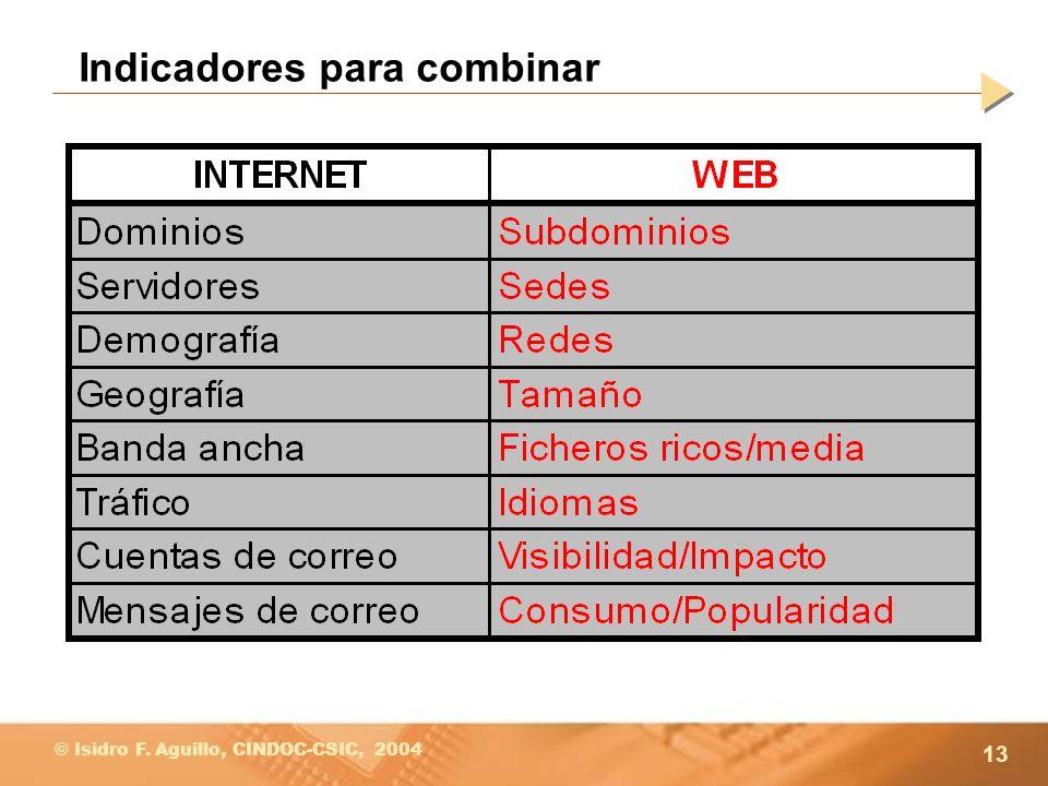 13 © Isidro F. Aguillo, CINDOC-CSIC, 2004 Indicadores para combinar