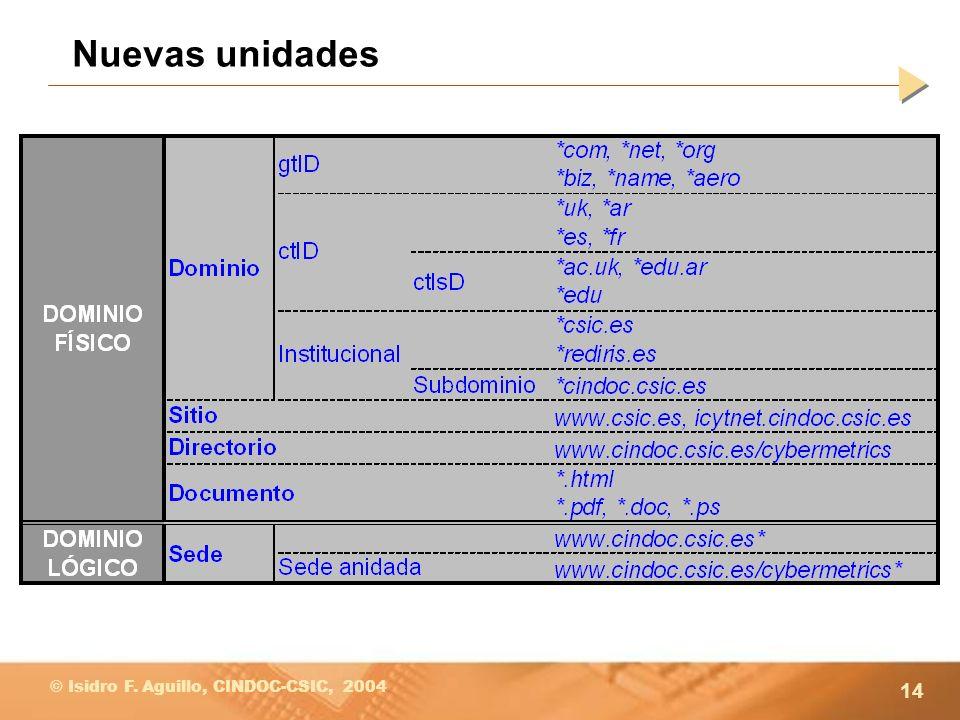 14 © Isidro F. Aguillo, CINDOC-CSIC, 2004 Nuevas unidades