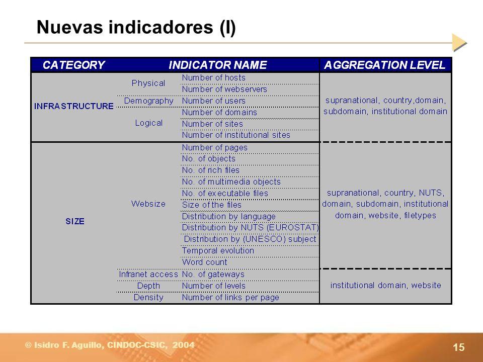 15 © Isidro F. Aguillo, CINDOC-CSIC, 2004 Nuevas indicadores (I)