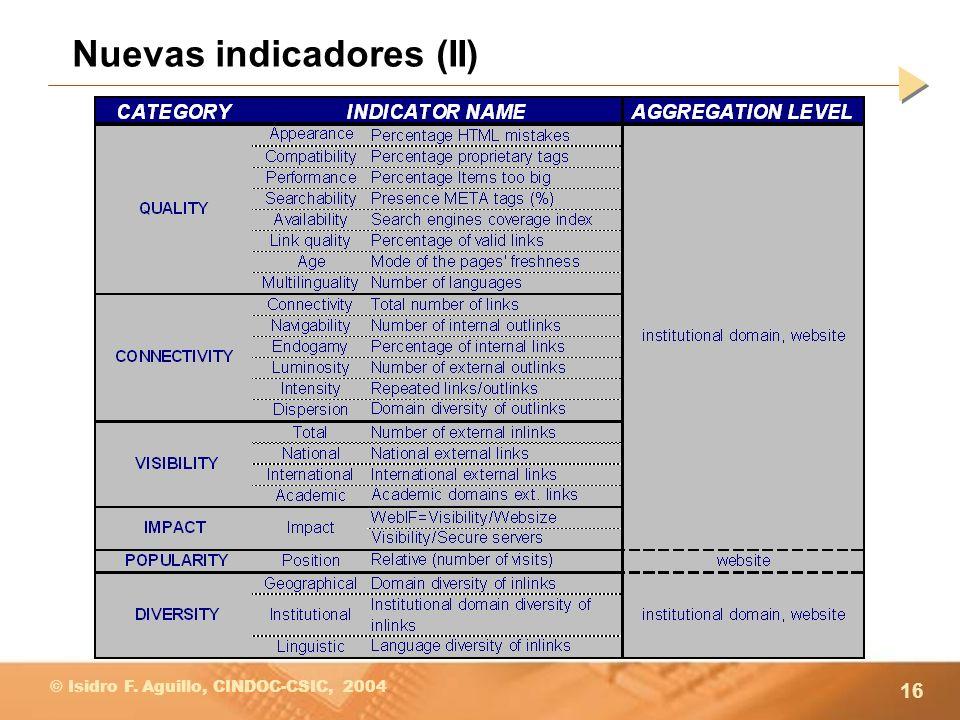 16 © Isidro F. Aguillo, CINDOC-CSIC, 2004 Nuevas indicadores (II)