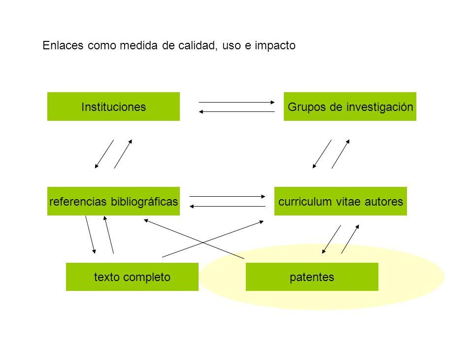 Enlaces como medida de calidad, uso e impacto referencias bibliográficascurriculum vitae autores texto completopatentes Grupos de investigaciónInstituciones