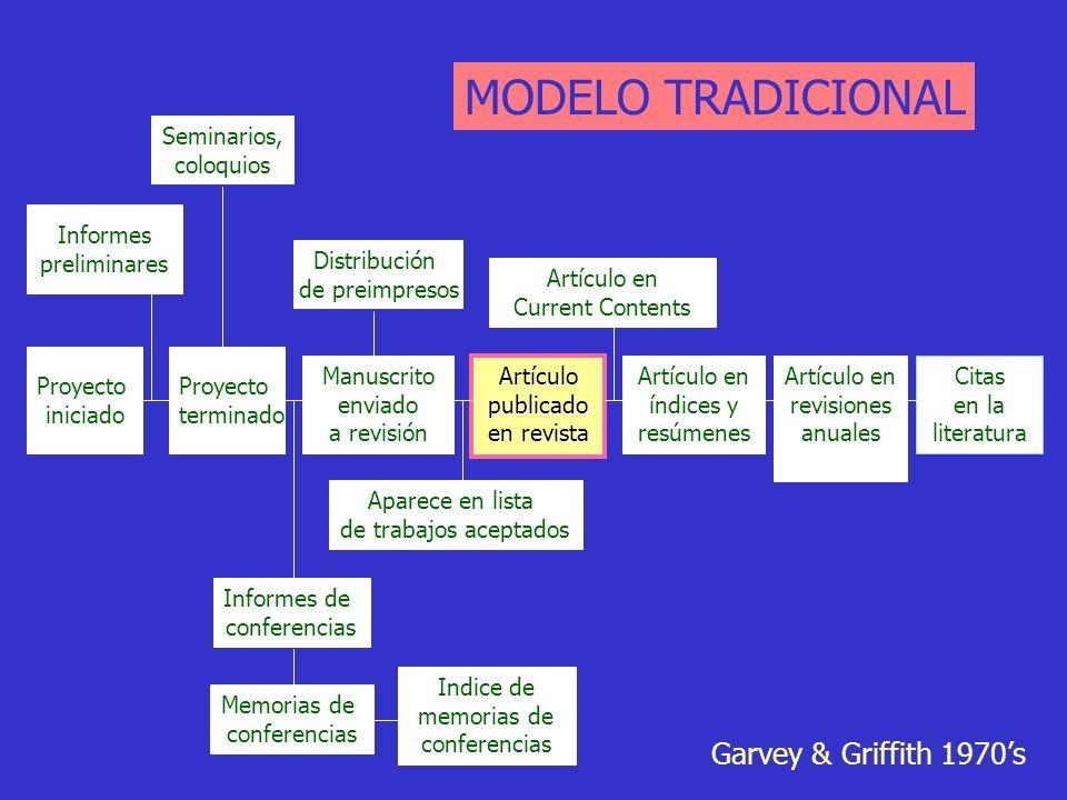 Proyecto terminado Proyecto iniciado Informes preliminares Manuscrito enviado a revisión Citas en la literatura MODELO TRADICIONAL Artículo en índices