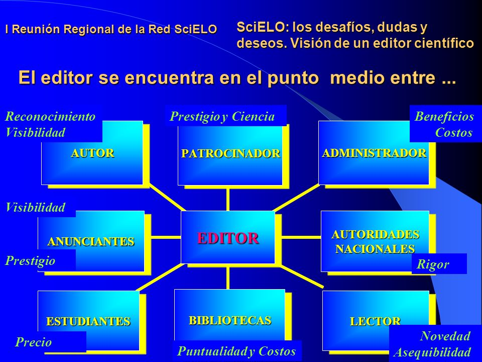 I Reunión Regional de la Red SciELO SciELO: los desafíos, dudas y deseos.
