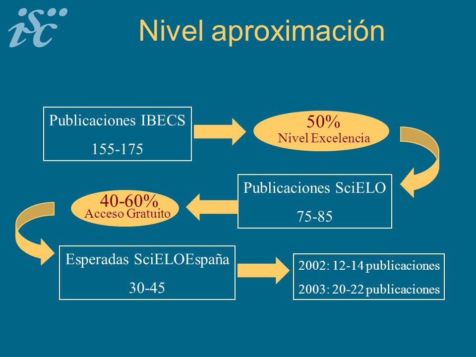 Nivel aproximación 50% Nivel Excelencia Publicaciones SciELO 75-85 Publicaciones IBECS 155-175 40-60% Acceso Gratuito Esperadas SciELOEspaña 30-45 2002: 12-14 publicaciones 2003: 20-22 publicaciones