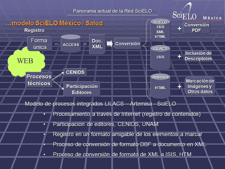 Panorama actual de la Red SciELO Formaúnica = ACCESS = Doc.XML ISIS ISISXMLHTML HTML Conversión LILACSSciELOArtemisa + + + ConversiónPDF Inclusión de Descriptores Marcación de Imágenes y Otros datos WEB Procesostécnicos CENIDS ParticipaciónEditores Registro Modelo de procesos integrados LILACS – Artemisa - SciELO Procesamiento a través de Internet (registro de contenidos)Procesamiento a través de Internet (registro de contenidos) Participación de editores, CENIDS, UNAMParticipación de editores, CENIDS, UNAM Registro en un formato amigable de los elementos a marcarRegistro en un formato amigable de los elementos a marcar Proceso de conversión de formato DBF a documento en XMLProceso de conversión de formato DBF a documento en XML Proceso de conversión de formato de XML a ISIS, HTMProceso de conversión de formato de XML a ISIS, HTM...modelo SciELO México / Salud