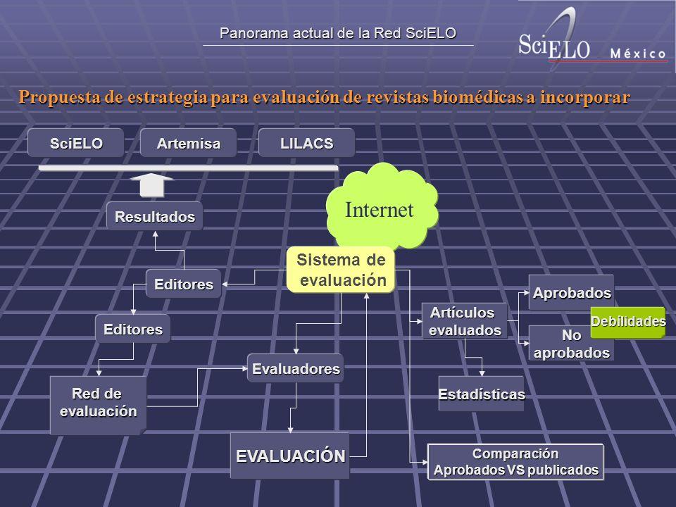 Panorama actual de la Red SciELO Internet Propuesta de estrategia para evaluación de revistas biomédicas a incorporar Editores Red de evaluación Sistema de evaluación EVALUACIÓN Evaluadores Editores Artículosevaluados Aprobados Noaprobados Debílidades Estadísticas Comparación Aprobados VS publicados Resultados SciELOArtemisaLILACS
