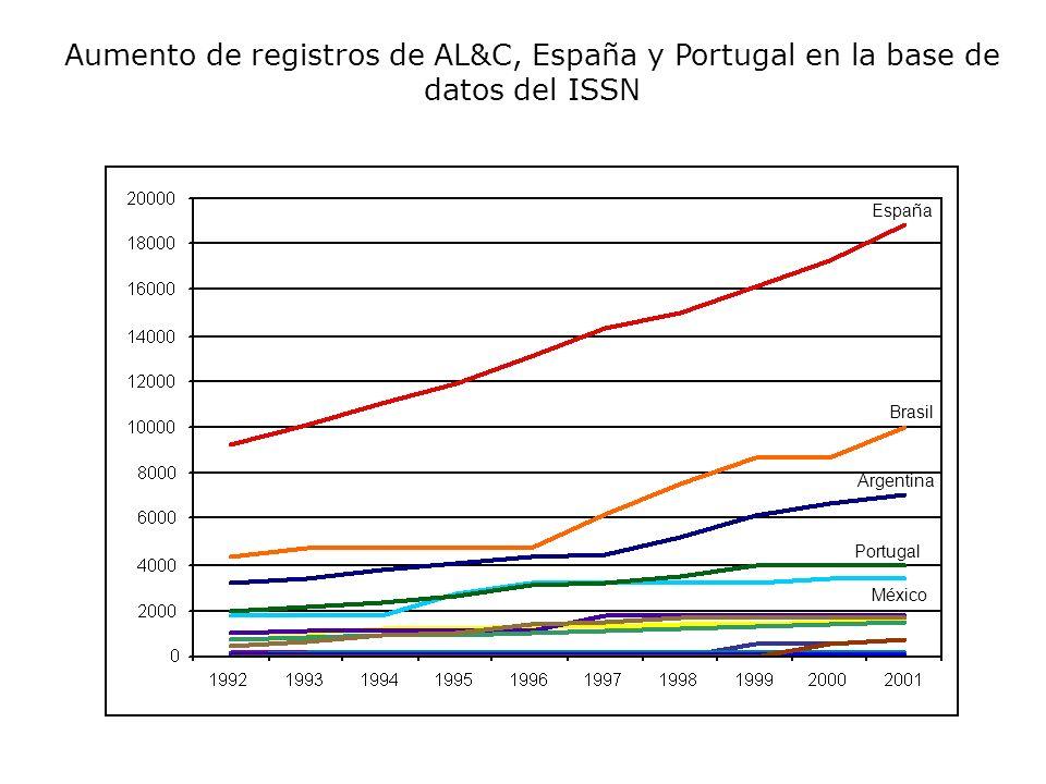 Títulos de AL&C, España y Portugal indexados en el SciELO.org (2002) TOTAL de revistas indexadas 158 Brasil Chile Venezuela Cuba España Costa Rica Salud Publica