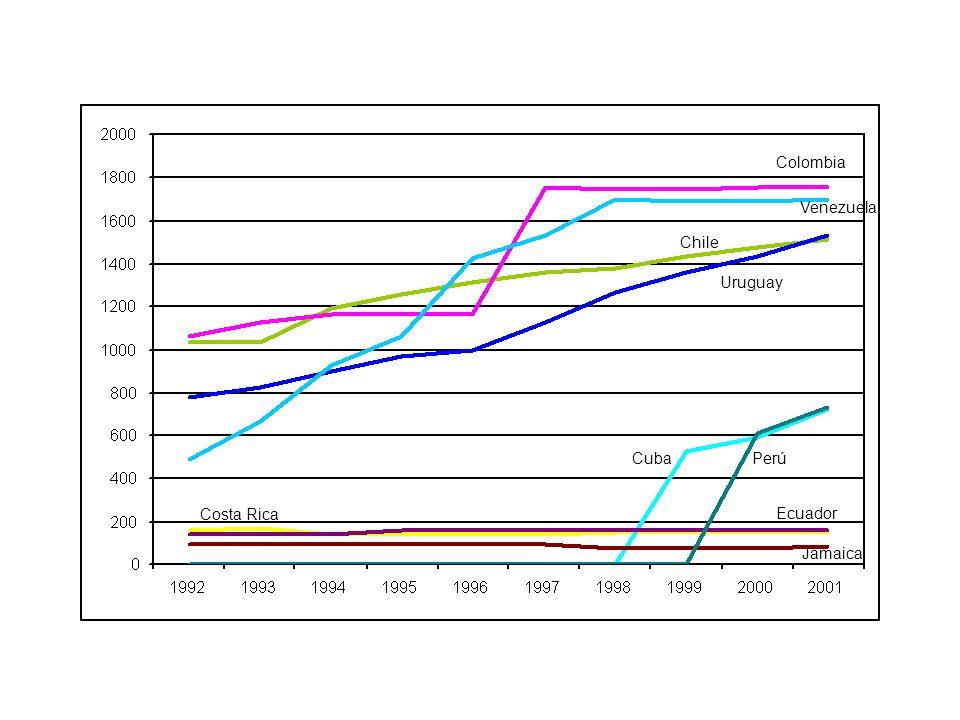 Títulos de AL&C, España y Portugal indexados en el AGRICOLA (2002) el listado publicado en 2002 contiene 2.221 revistas científicas indexadas 863 son actualmente indexadas en la base de datos, de las cuales: 06 revistas son de AL&C (Argentina, Brasil, Chile, México, Puerto Rico y Trinidad y Tobago) NINGUNA de las revistas son de España o Portugal 0,69% de las revistas indexadas son de AL&C