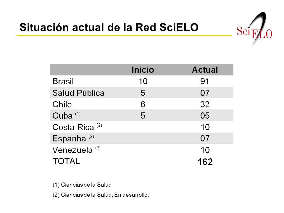 Situación actual de la Red SciELO (1) Ciencias de la Salud (2) Ciencias de la Salud. En desarrollo.